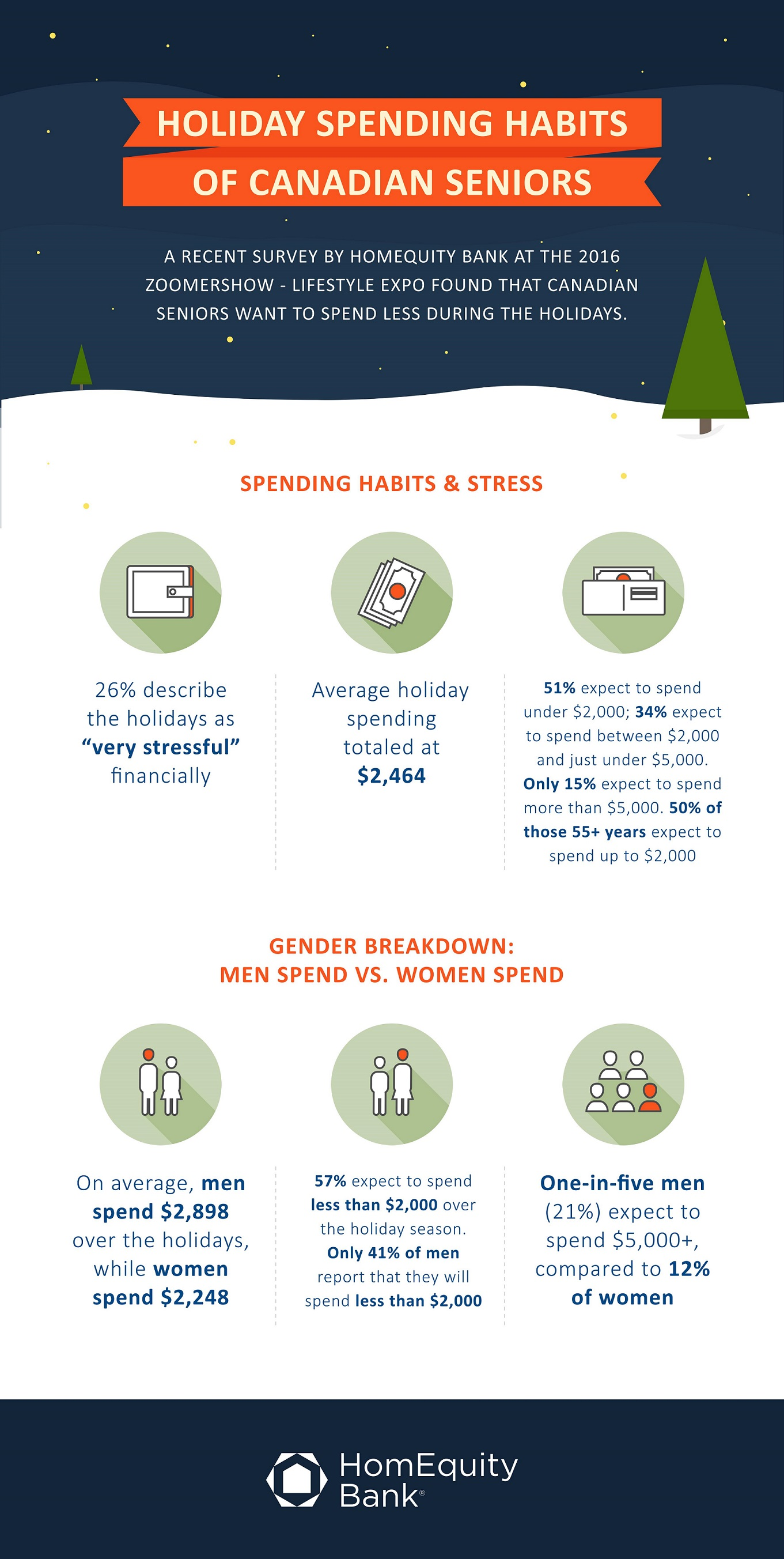 Holiday Spending Infographic