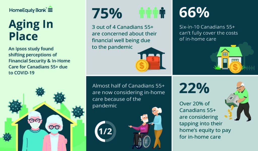 Nearly 90% of Canadians 55+ Can't Fully Cover the Costs of Home Care