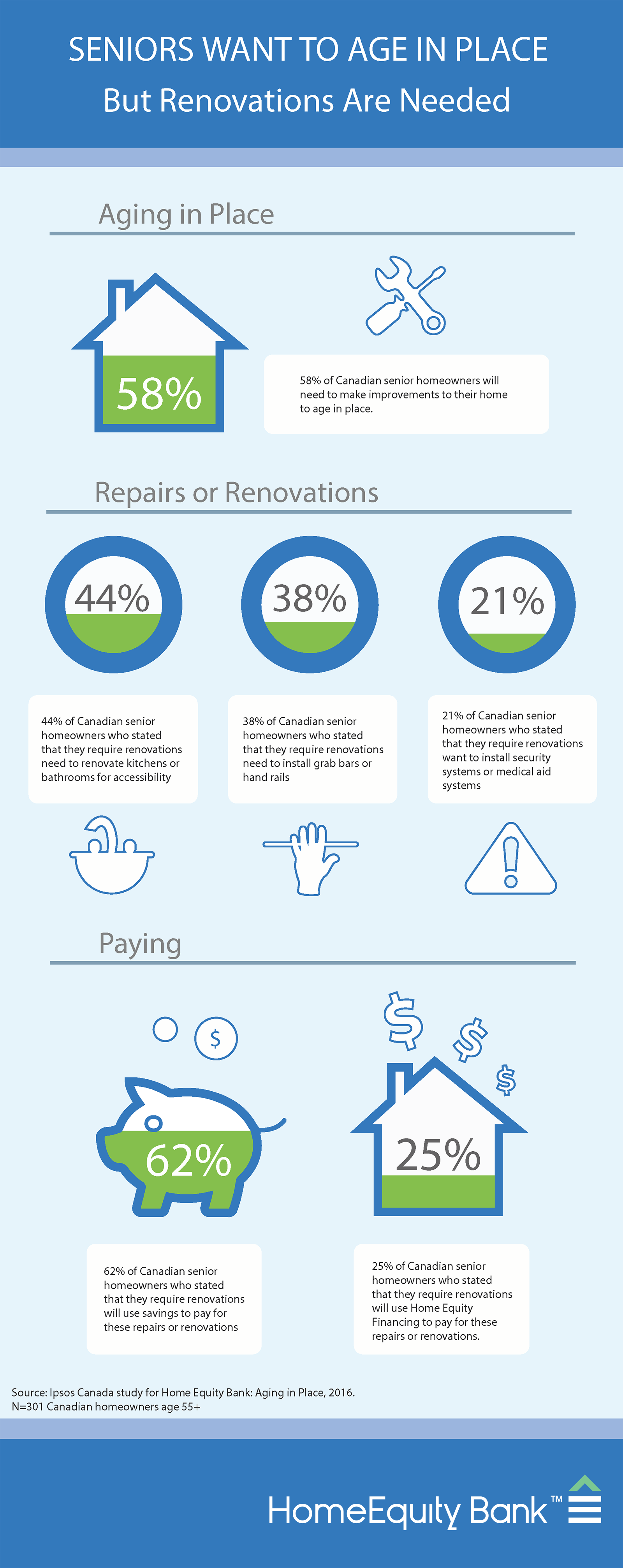Seniors want to age in place - But renovations are needed Infographic